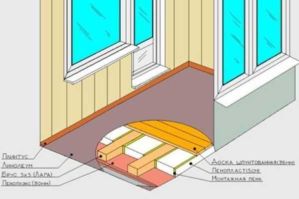 Схема укладки пола на балконе